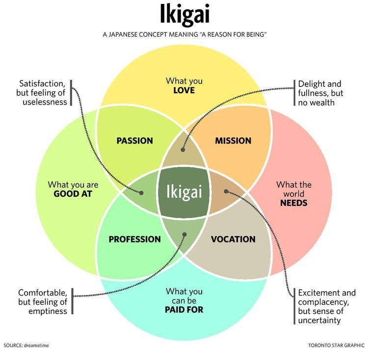 Ikigai - immagine in CC pubblicata da tatianaberlaffa.com